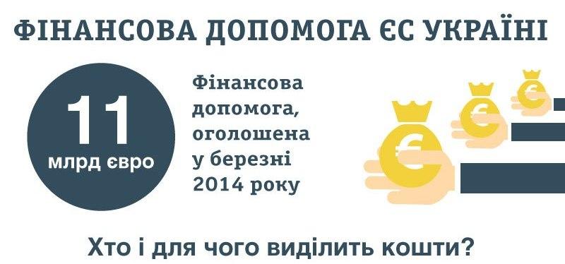 Фінансова підтримка ЄС для України: інформація таінфографіка