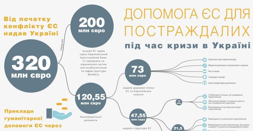 """Керівник гуманітарного офісу ЄС в Україні: """"наше завдання – спасінняжиттів"""""""