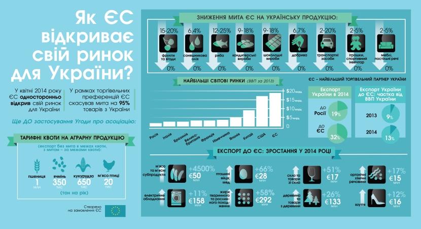 Переваги від торгівельних преференцій ЄС –інфографіка