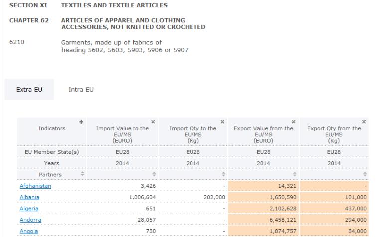 export-statistics
