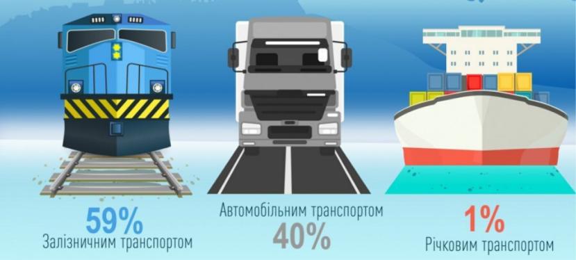 ЄС допомагає Україні розвивати внутрішні воднішляхи